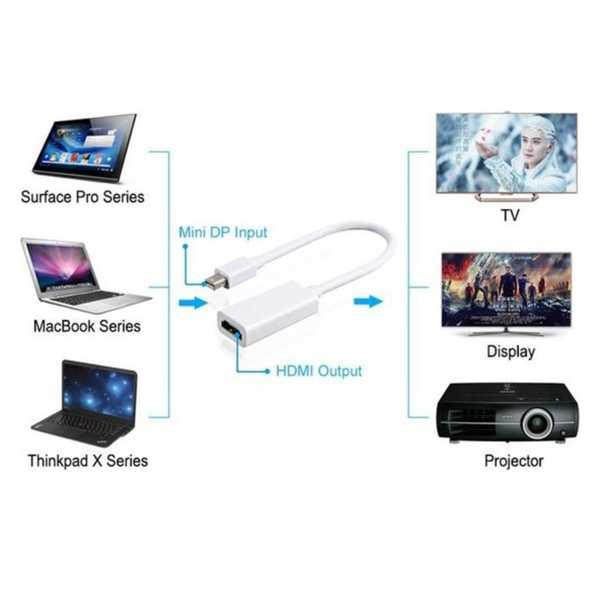 Apple Mac Thunderbolt to Hdmi Kablo Çevirici Dönüştürücü TV 10 Gbit